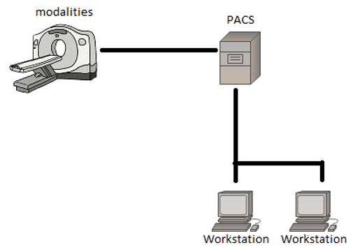 A PACS network in its simplest form, containing a scanner, PACS storage and 2 workstations.