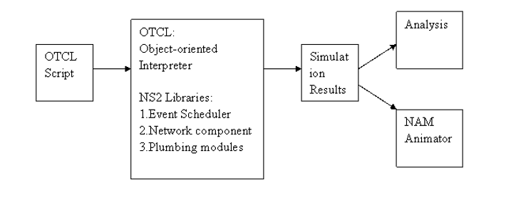 """Simplified User's View of NS2"" (Pan, 2008 )"