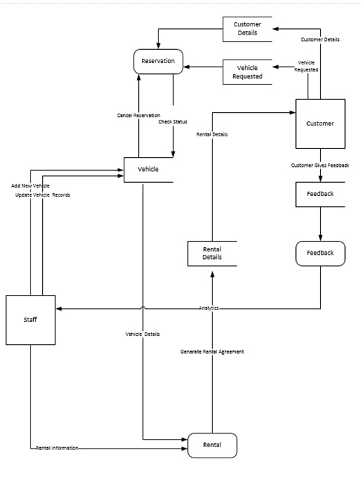 Level 1 Data Flow Diagram of the proposed databse