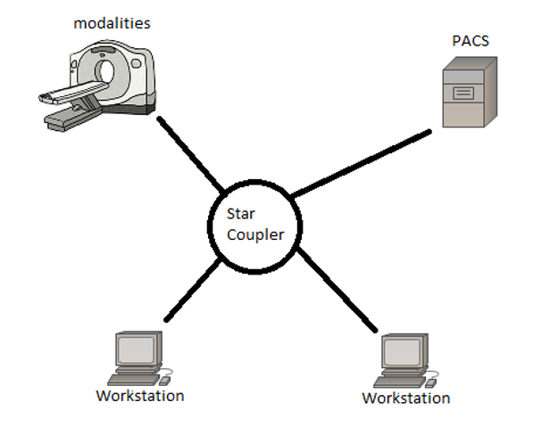 An example of the star topology in a PACS environment