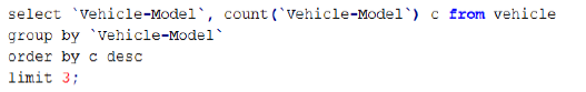 SQL statement for listing the most favourite vehicle-make for customers